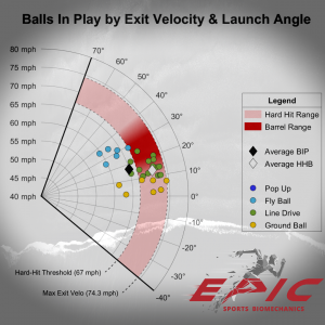 Balls in Play by Exit Velocity & Launch Angle